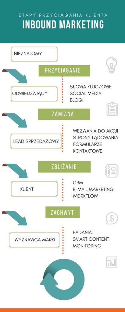 inbound-marketing-przyciaganie-klienta