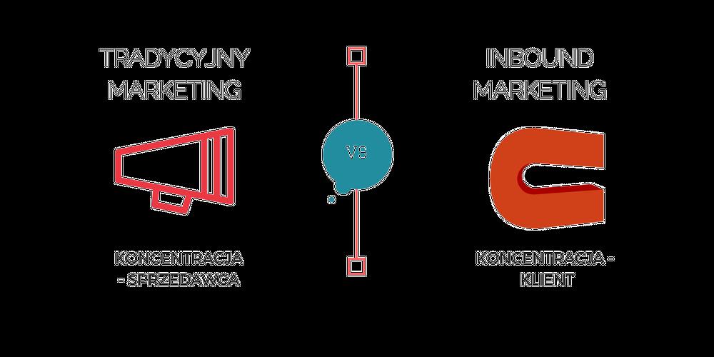 inbound-marketing-vs-tradycyjny-marketing