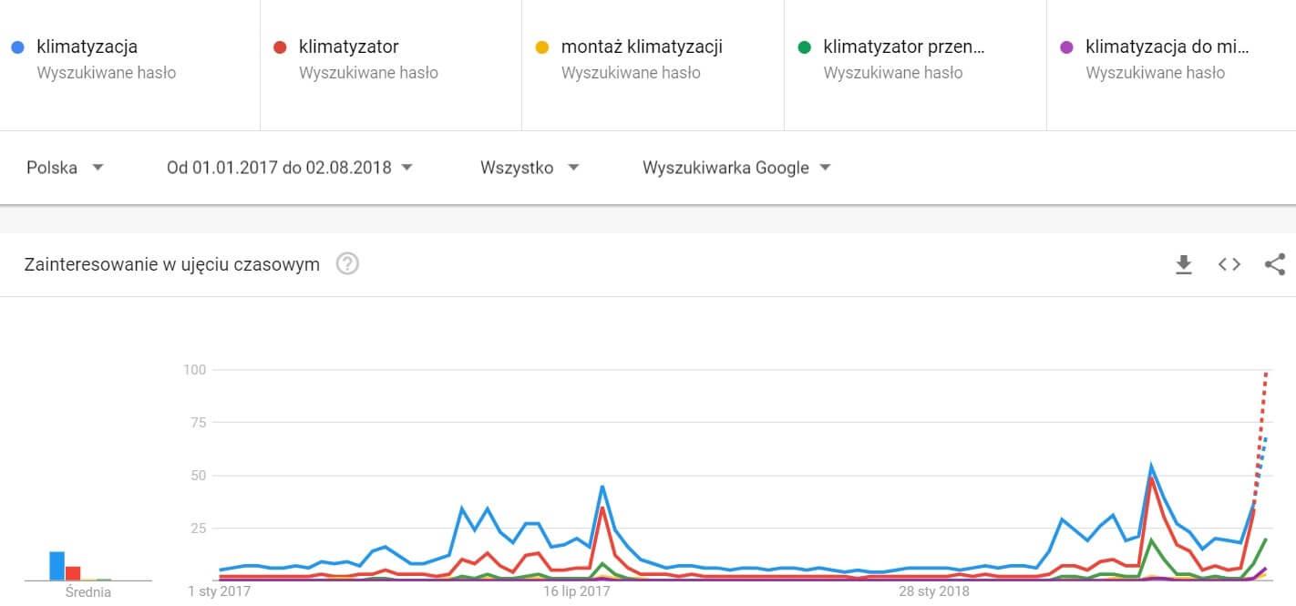 google-trends-wyszukiwanie-hasel